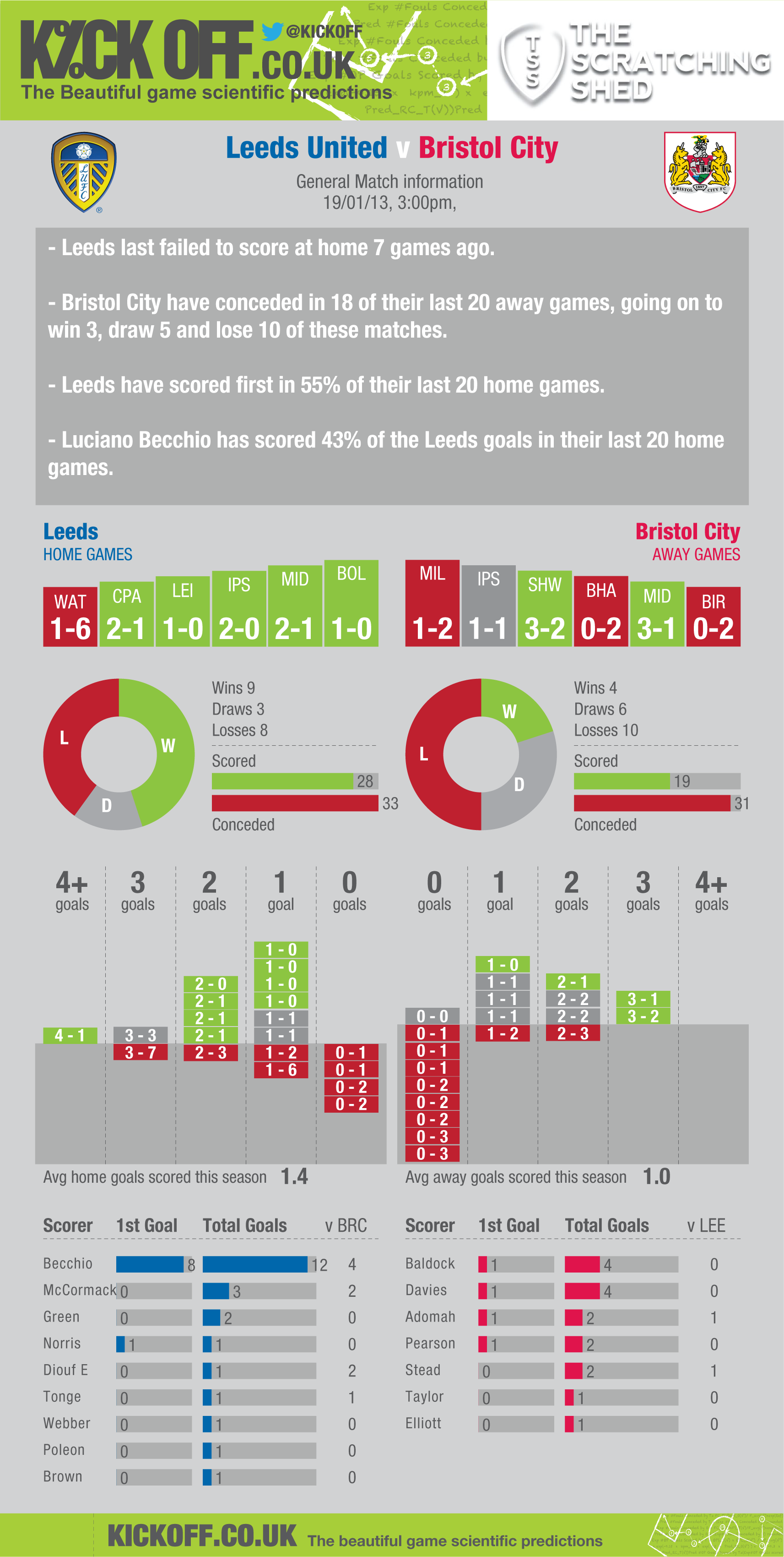 Leeds United v Bristol City